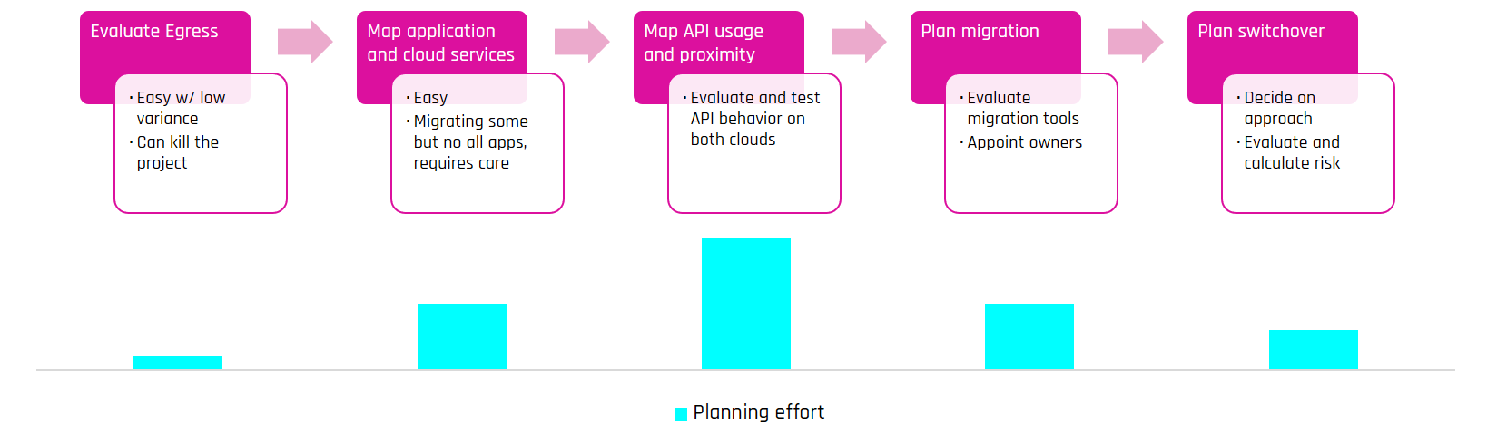 cloud migration points stages